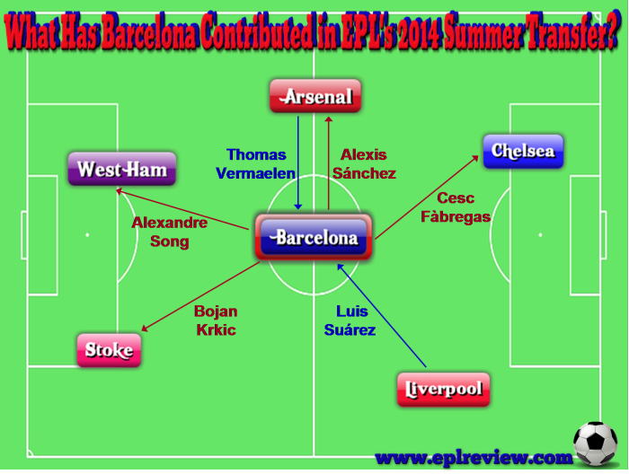 EPL Barcelona 2014 Summer Transfer