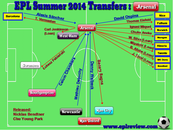 EPL Arsenal 2014 Summer Transfer