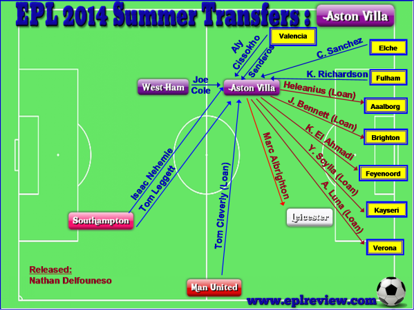 EPL Aston Villa 2014 Summer Transfer