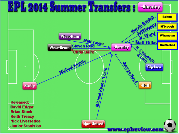 EPL Burnley 2014 Summer Transfer