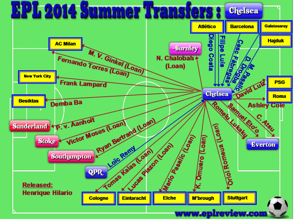EPL Chelsea 2014 Summer Transfer