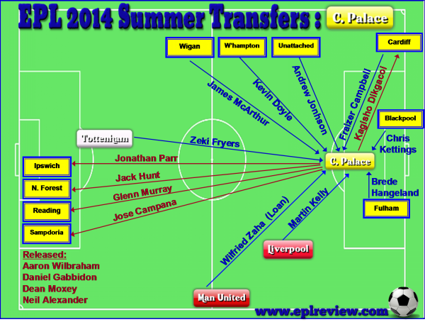 EPL Crystal Palace 2014 Summer Transfer