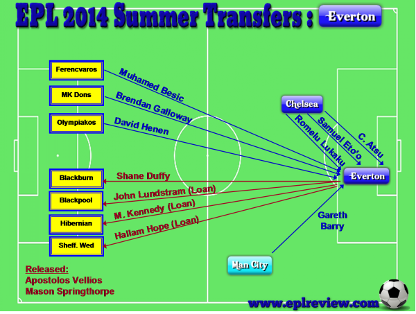 EPL Everton 2014 Summer Transfer