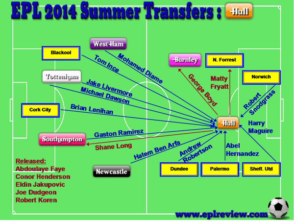 EPL Hull 2014 Summer Transfer
