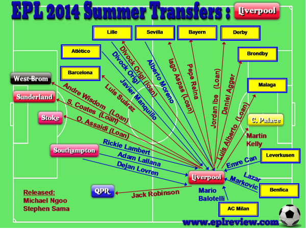 EPL Liverpool 2014 Summer Transfer