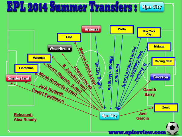 EPL Manchester City 2014 Summer Transfer