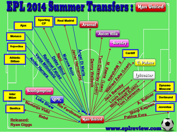 EPL Manchester United 2014 Summer Transfer
