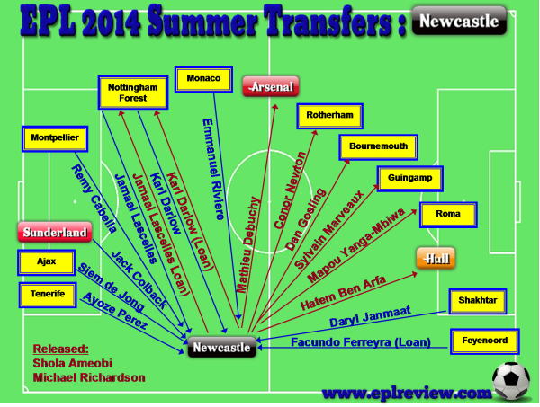 EPL Newcastle 2014 Summer Transfer