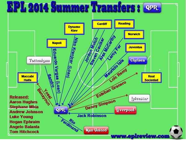 EPL QPR 2014 Summer Transfer