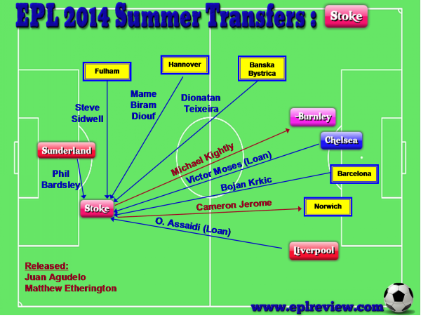 EPL Stoke 2014 Summer Transfer
