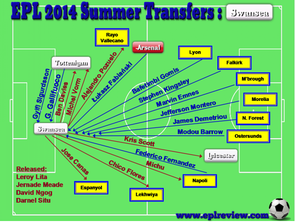 EPL Swansea 2014 Summer Transfer