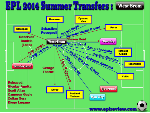 EPL West Brom 2014 Summer Transfer