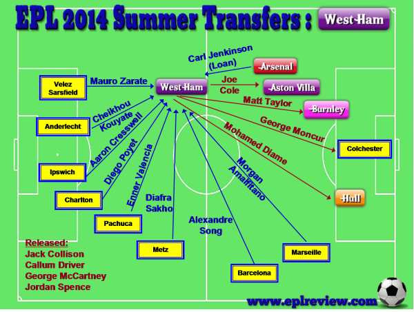 EPL West Ham 2014 Summer Transfer