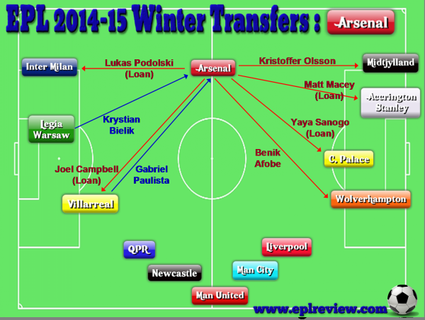 EPL Arsenal 2014-15 Winter Transfers