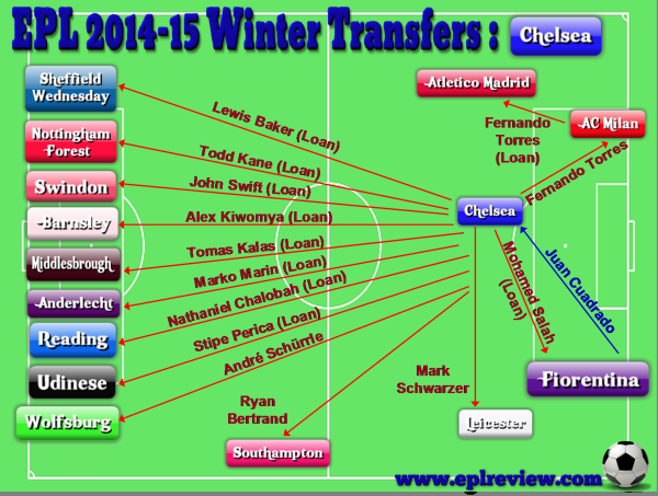 EPL 2014-15 Winter Transfer
