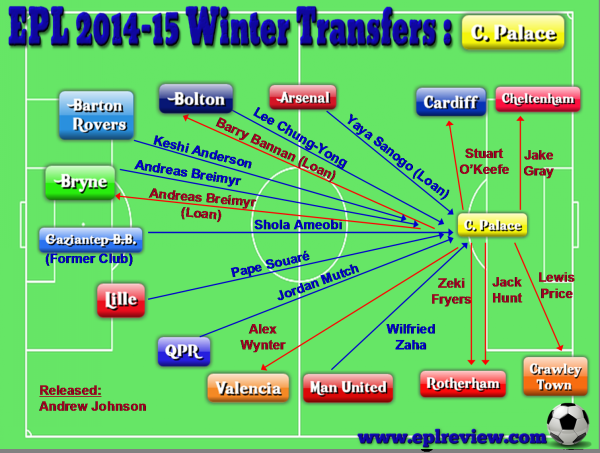 EPL Crystal Palace 2014-15 Winter Transfers