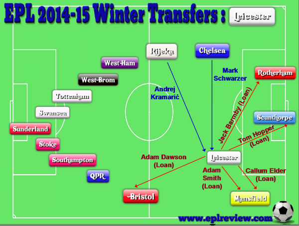EPL Leicester 2014-15 Winter Transfers