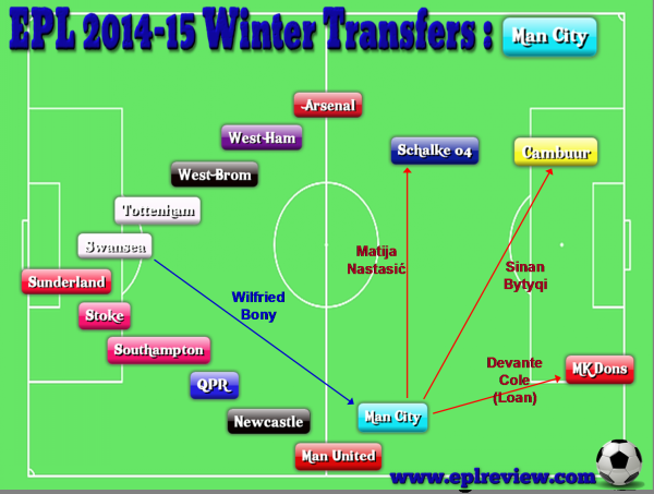 EPL Manchester City 2014-15 Winter Transfers