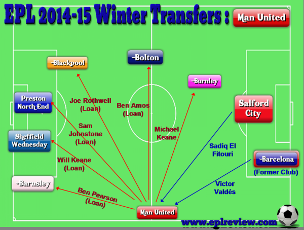EPL Manchester United 2014-15 Winter Transfers