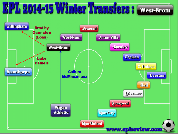 EPL West Brom 2014-15 Winter Transfers
